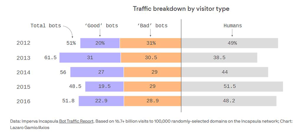 bot traffic - fraud blocker